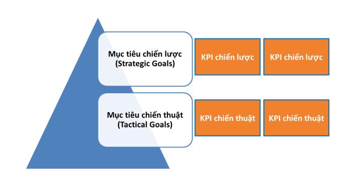 KPI bao gồm KPI chiến lược và KPI chiến thuật