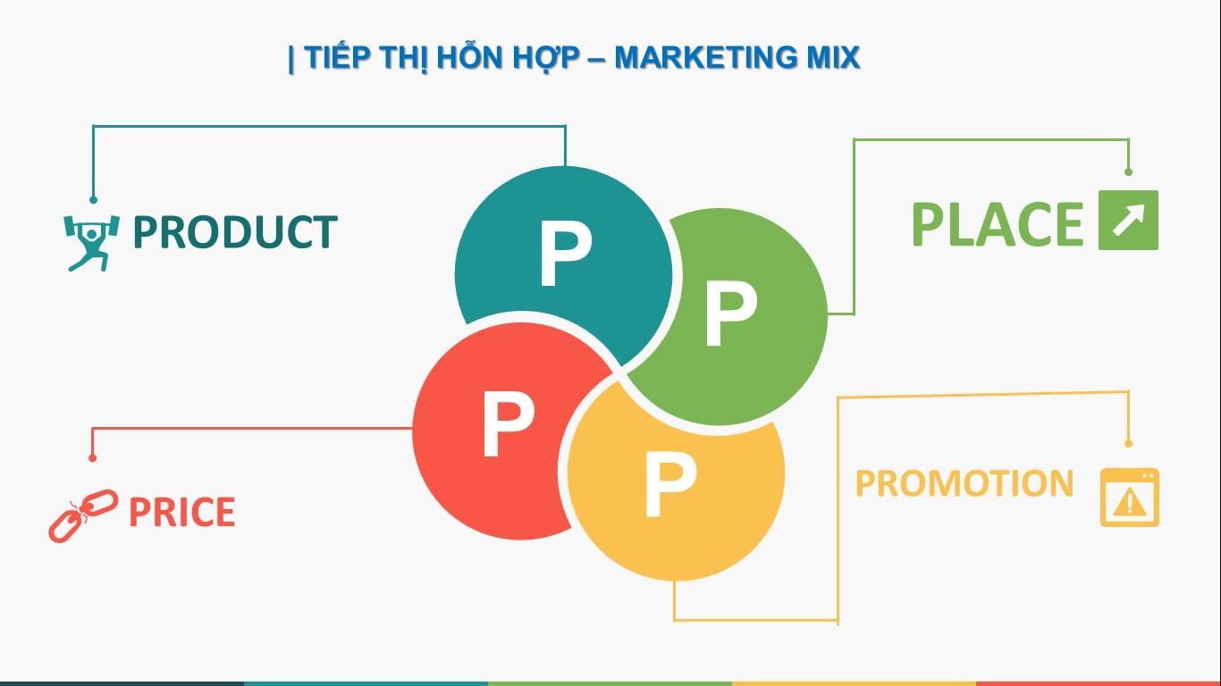 Mô hình Marketing 4P Mix - Học Viện MasterSkills