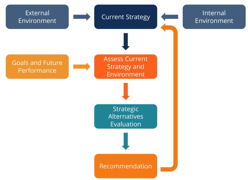 Phân tích chiến lược